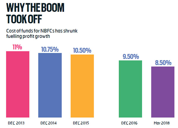 NBFCs Backs To The Wall - BW Businessworld