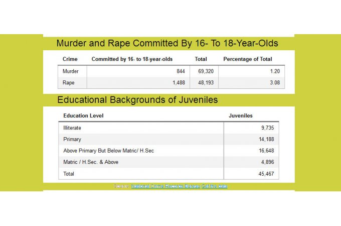 Juvenile Crimes Rise 47 But Adult Law May Not Help - BW